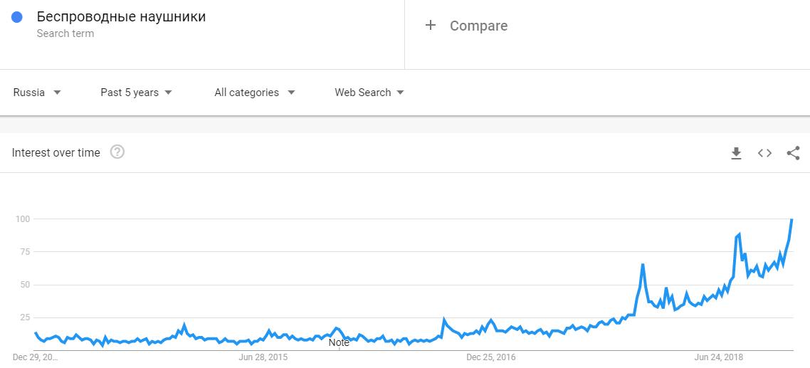 Беспроводные наушники тренд