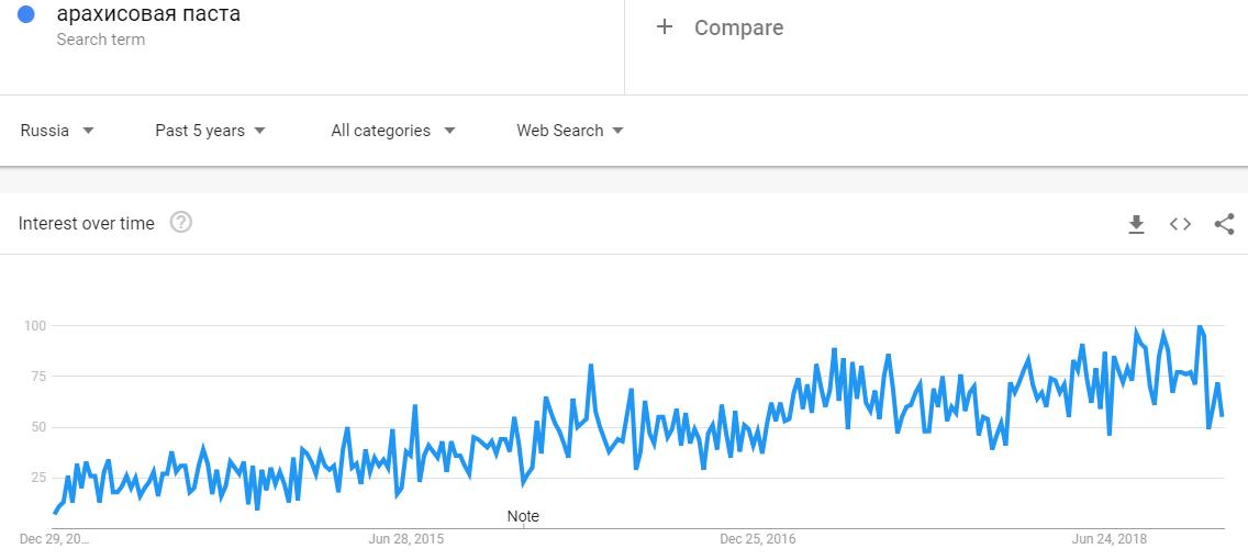 Арахисовая паста тренд