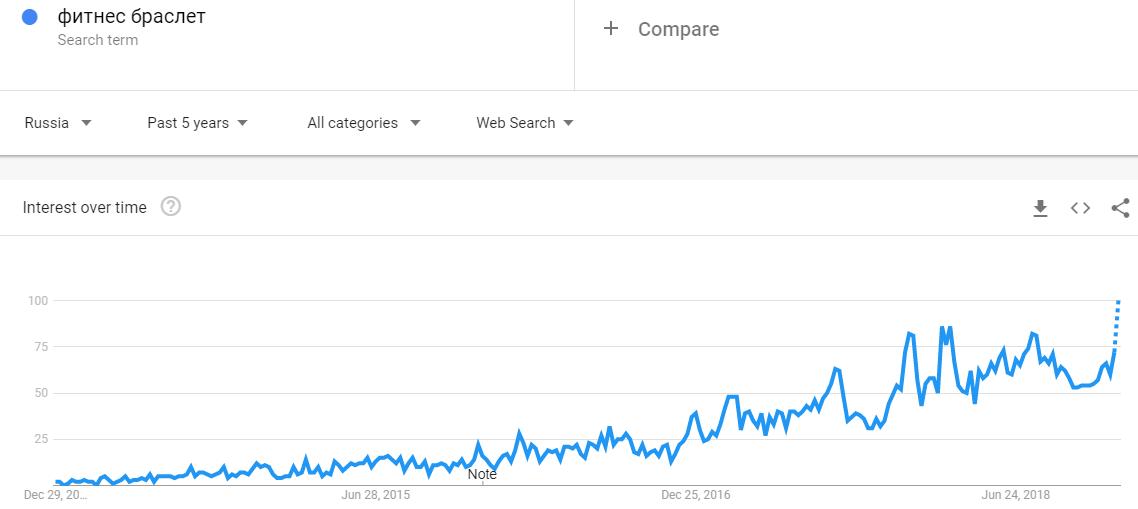 Фитнес-браслеты тренд