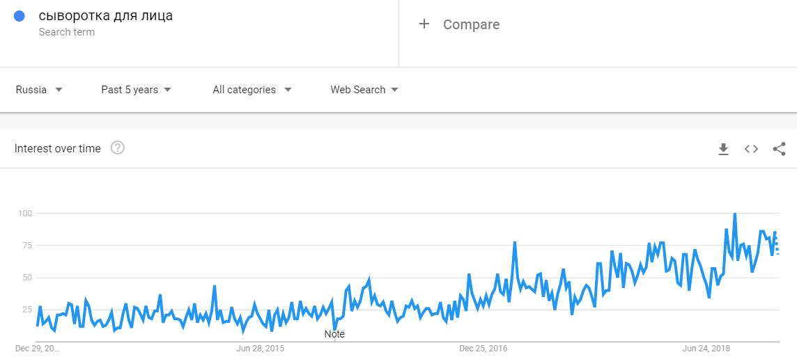 Сыворотки для лица тренд
