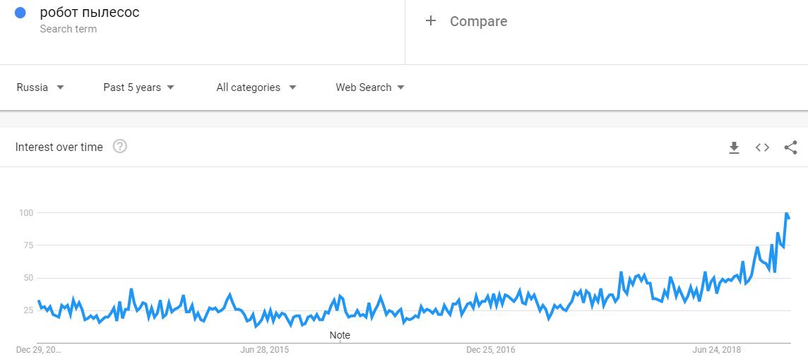 Робот-пылесос тренд