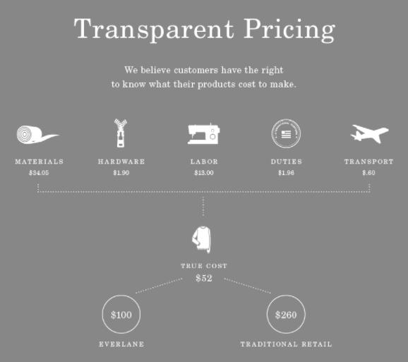 Клиенты платят бренду Everlane не только за хорошие товары, но и за честность