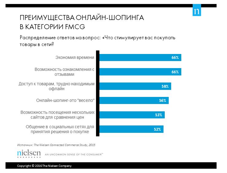 Скрин результатов исследования компании Nielsen