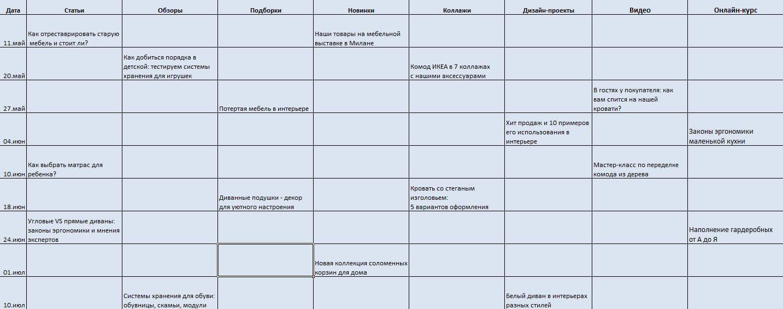 Распределяйте рубрики, форматы и виды материала в контент-плане равномерно