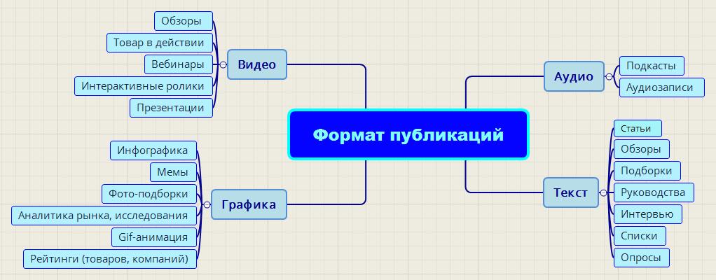 карта форматов контента для блога интернет-магазина