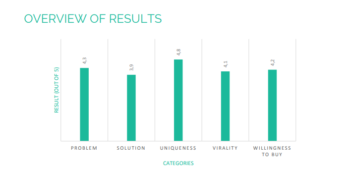 В результатах показана готовность опрошенных рассказать о продукте, готовность купить, оценка новизны продукта и другие показатели