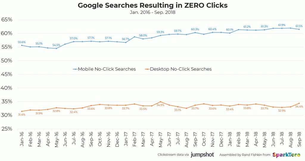 Количество поисковых запросов без последующих переходов по ссылкам растет каждый месяц