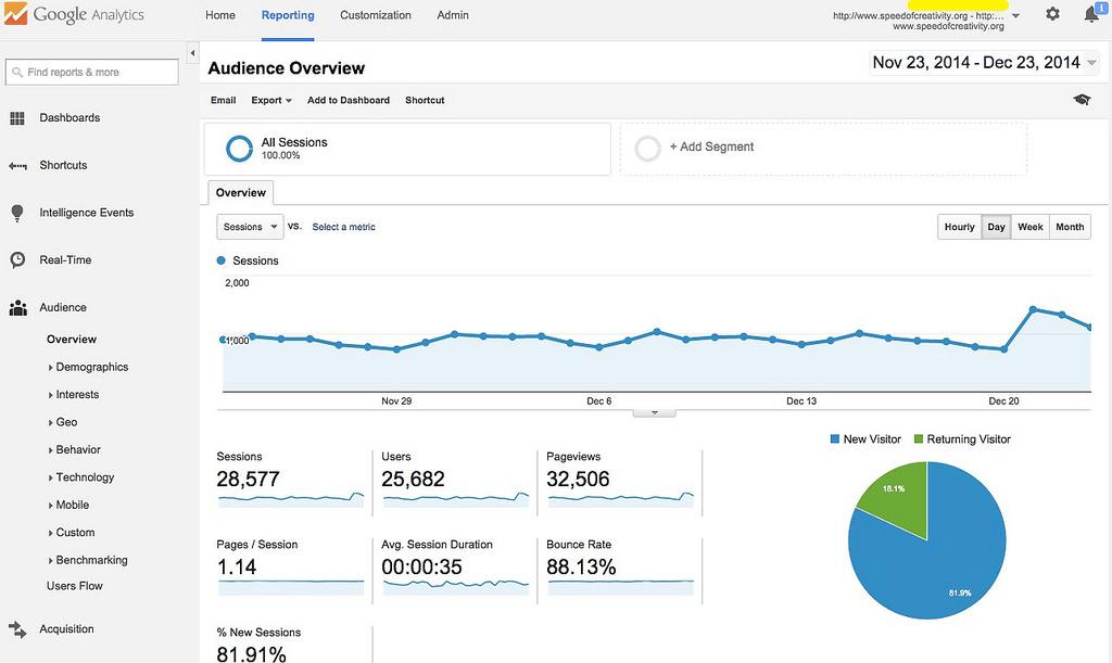 El intuitivo panel de control de Google Analytics