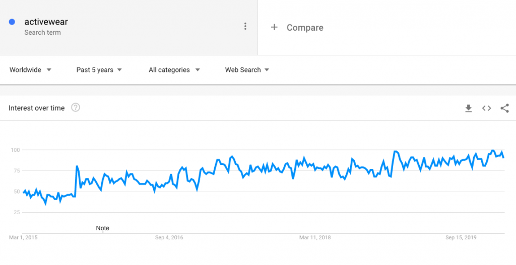 Google Trends Activewear