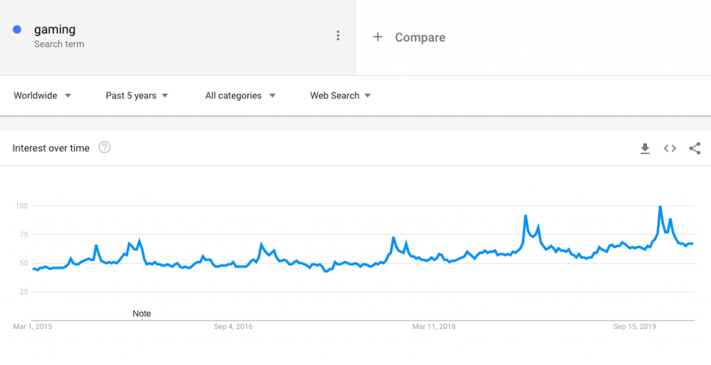 Google Trends Gaming