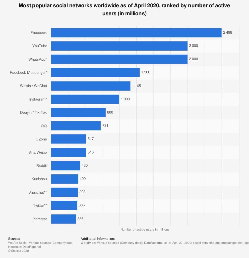 إحصائيات استخدام تطبيق تيك توك Tik Tok