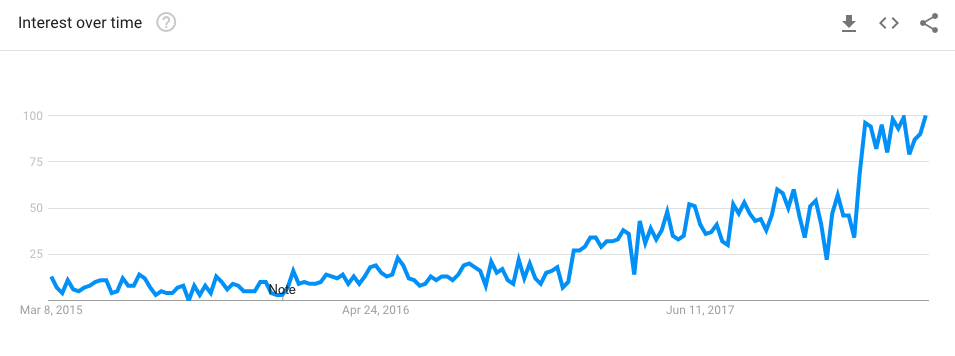 Google trends voor keto bar