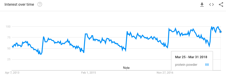 Google Trends pour la poudre de protéines